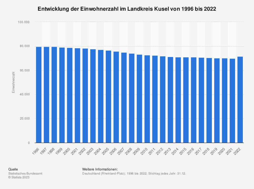 Statistik: Entwicklung der Einwohnerzahl im Landkreis Kusel von 1995 bis 2019 | Statista