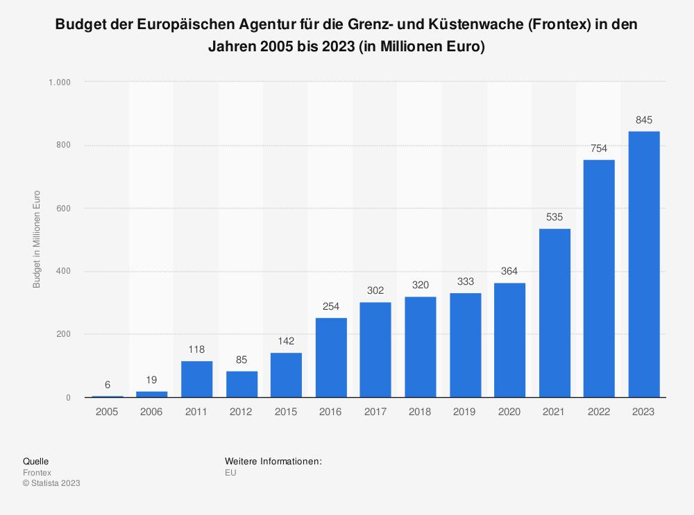 Statistik: Budget der Europäischen Agentur für die Grenz- und Küstenwache (Frontex) in den Jahren 2005 bis 2021 (in Millionen Euro)   Statista