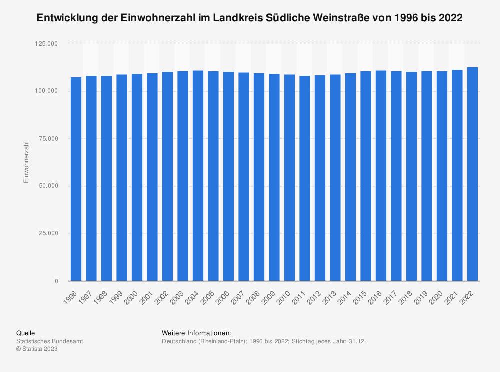 Statistik: Entwicklung der Einwohnerzahl im Landkreis Südliche Weinstraße von 1995 bis 2020 | Statista