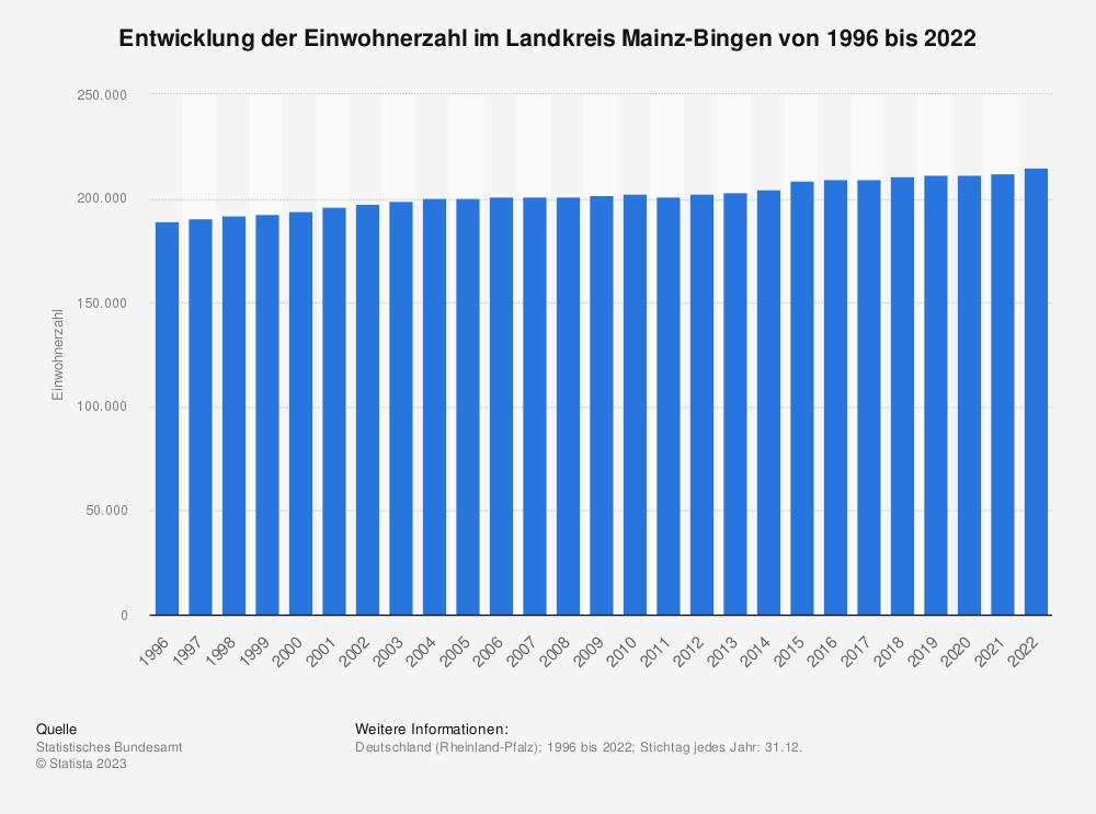 Statistik: Entwicklung der Einwohnerzahl im Landkreis Mainz-Bingen von 1995 bis 2019 | Statista