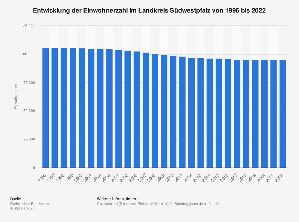 Statistik: Entwicklung der Einwohnerzahl im Landkreis Südwestpfalz von 1995 bis 2020   Statista
