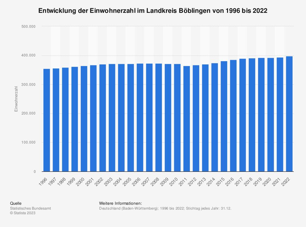 Statistik: Entwicklung der Einwohnerzahl im Landkreis Böblingen von 1995 bis 2019   Statista