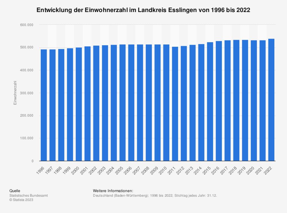 Statistik: Entwicklung der Einwohnerzahl im Landkreis Esslingen von 1995 bis 2019   Statista