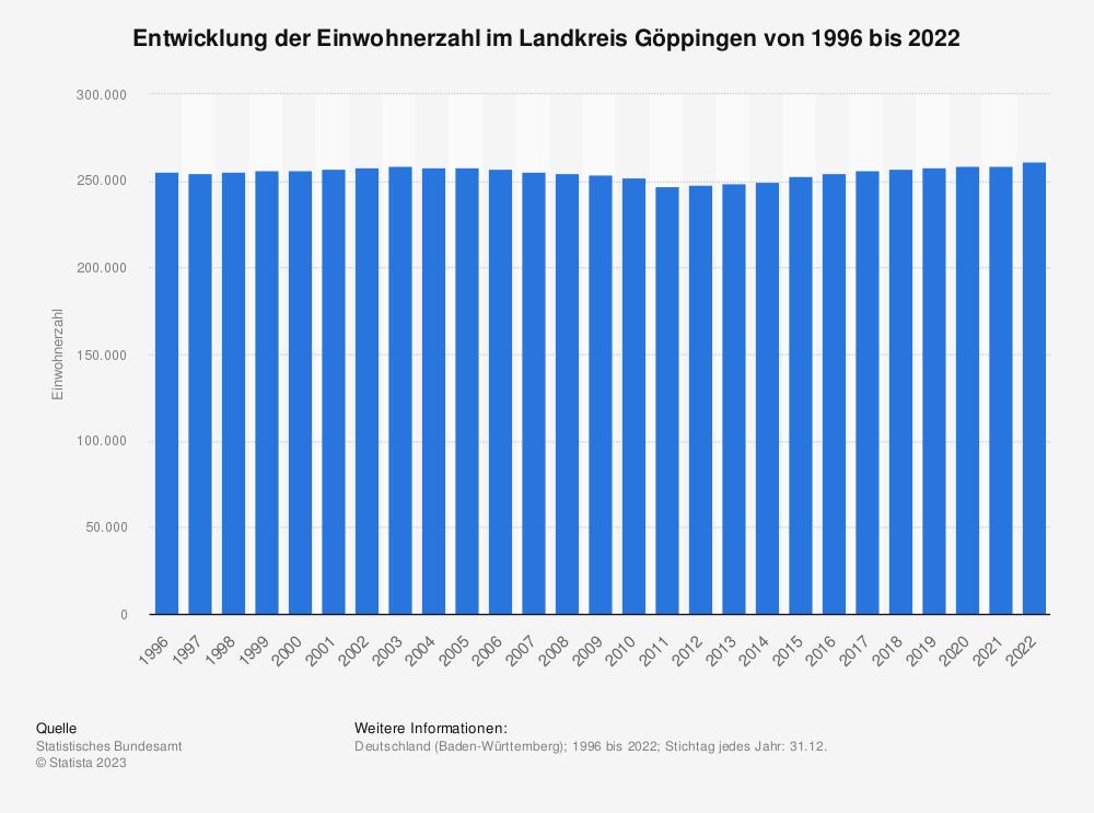 Statistik: Entwicklung der Einwohnerzahl im Landkreis Göppingen von 1995 bis 2019 | Statista