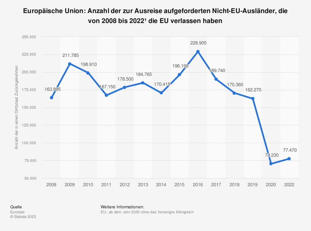 Statistik: Europäische Union: Anzahl der zur Ausreise aufgeforderten Nicht-EU-Ausländer, die von 2008 bis 2019 die EU verlassen haben | Statista