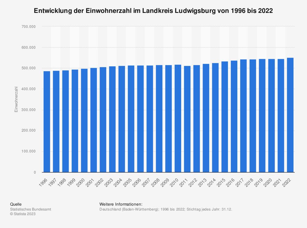 Statistik: Entwicklung der Einwohnerzahl im Landkreis Ludwigsburg von 1995 bis 2020 | Statista