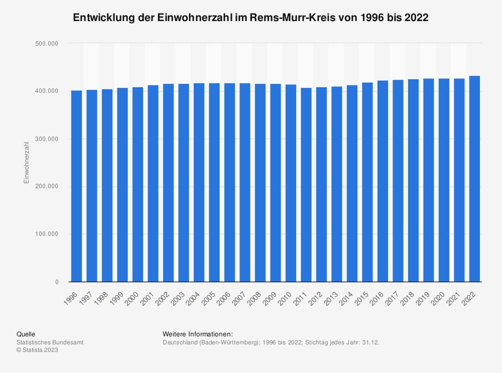Statistik: Entwicklung der Einwohnerzahl im Rems-Murr-Kreis von 1995 bis 2020   Statista