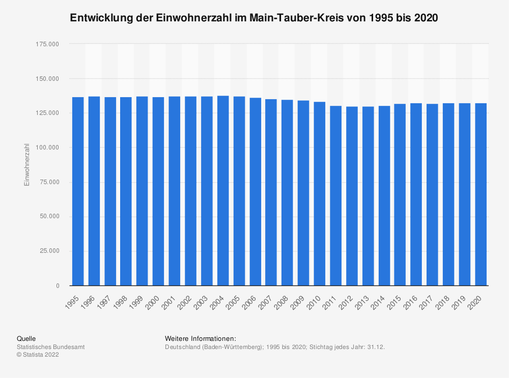Statistik: Entwicklung der Einwohnerzahl im Main-Tauber-Kreis von 1995 bis 2019   Statista