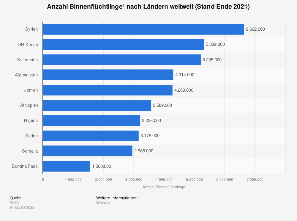 Statistik: Ranking der zehn Länder, in denen die meisten Binnenflüchtlinge¹ leben (Stand Ende 2019) | Statista