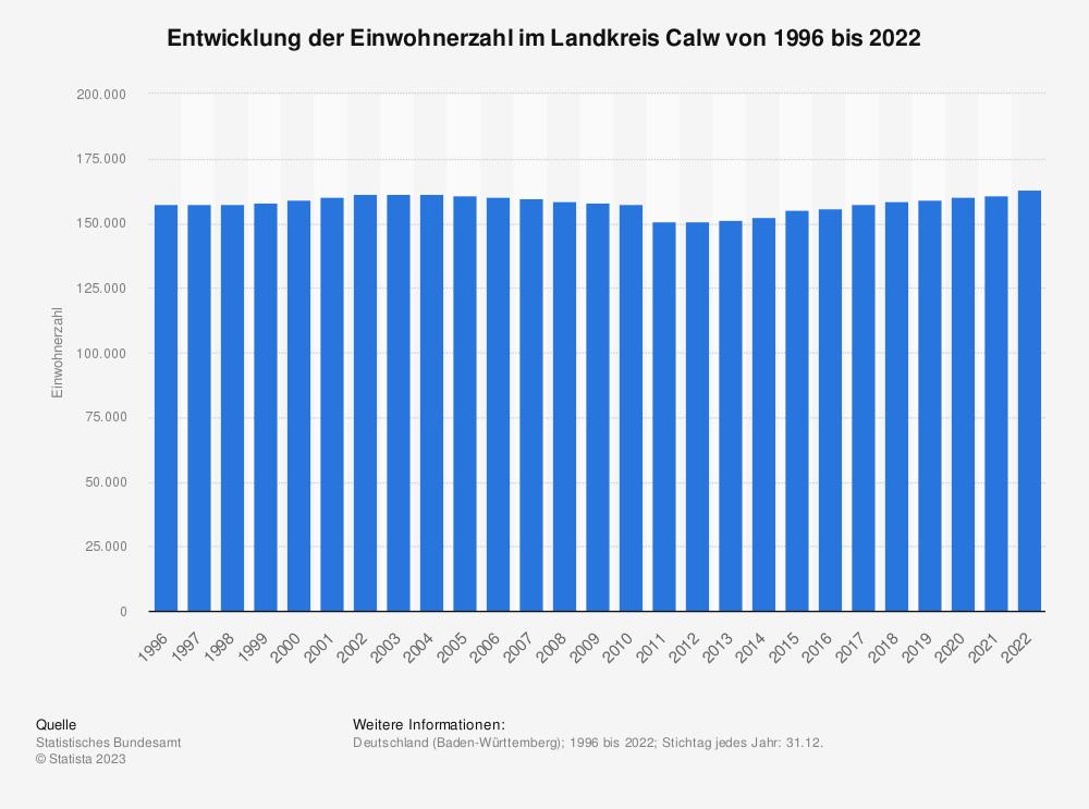Statistik: Entwicklung der Einwohnerzahl im Landkreis Calw von 1995 bis 2020   Statista