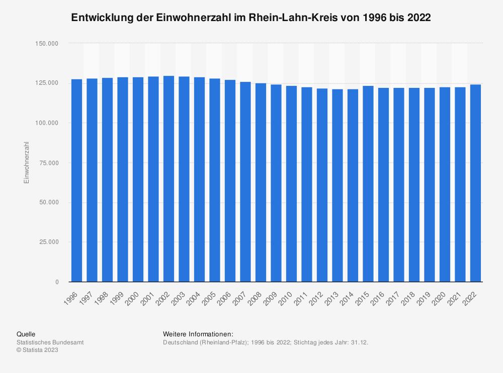 Statistik: Entwicklung der Einwohnerzahl im Rhein-Lahn-Kreis von 1995 bis 2020   Statista