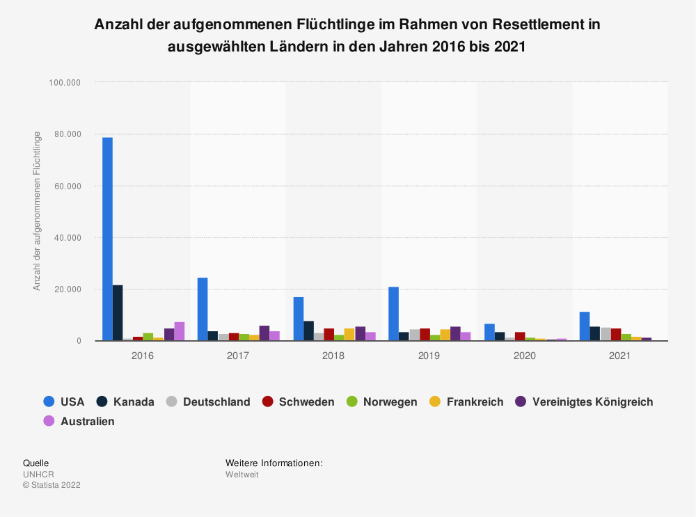 Statistik: Anzahl der aufgenommenen Flüchtlinge im Rahmen von Resettlement in ausgewählten Ländern in den Jahren 2016 bis 2020 | Statista