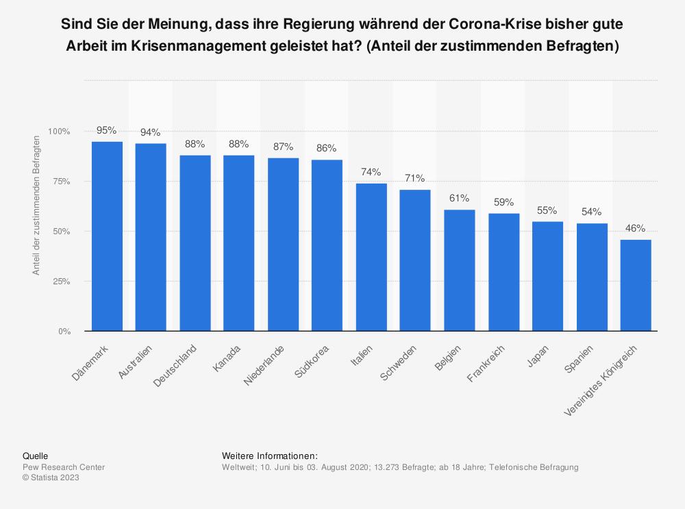 Statistik: Sind Sie der Meinung, dass ihre Regierung während der Corona-Krise bisher gute Arbeit im Krisenmanagement geleistet hat? (Anteil der zustimmenden Befragten)   Statista
