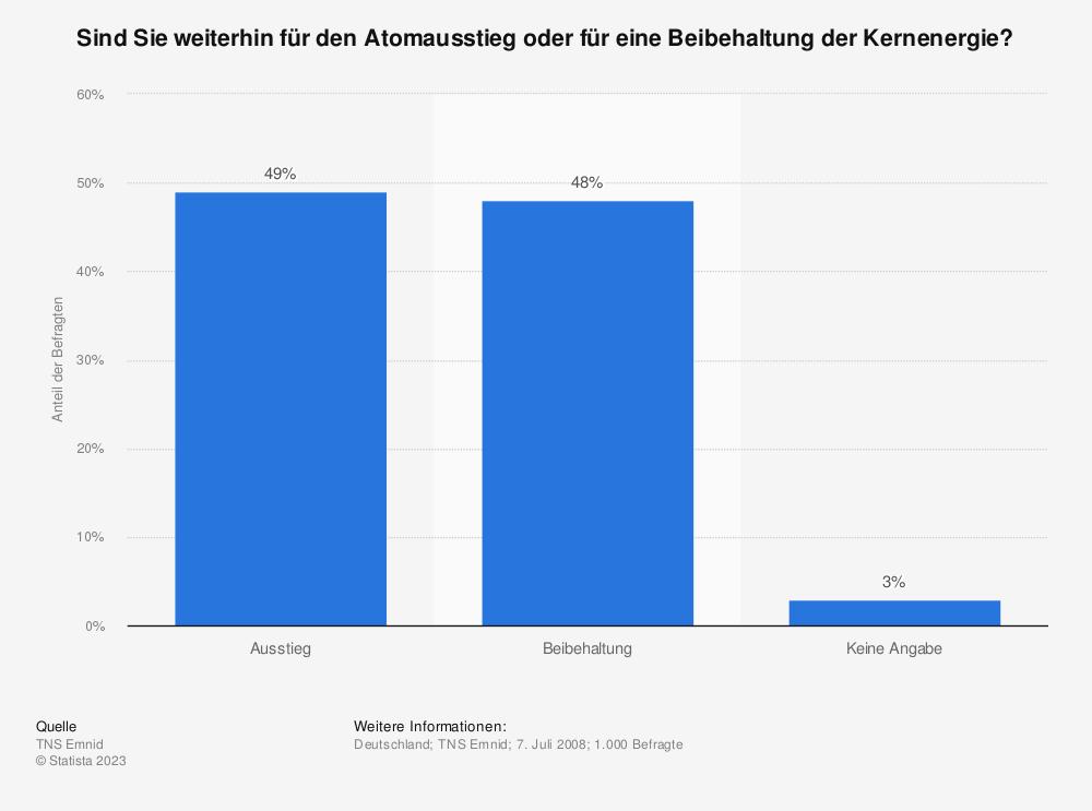Statistik: Sind Sie weiterhin für den Atomausstieg oder für eine Beibehaltung der Kernenergie?   Statista