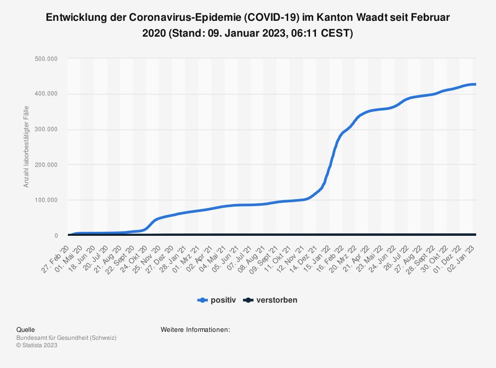 Statistik: Entwicklung der Coronavirus-Epidemie (COVID-19) im Kanton Waadt seit Februar 2020 (Stand: 21. Oktober 2021, 07:47 CEST) | Statista