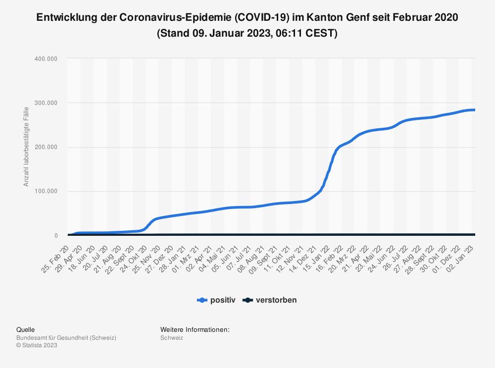 Statistik: Entwicklung der Coronavirus-Epidemie (COVID-19) im Kanton Genf seit Februar 2020 (Stand 21. Oktober 2021, 07:47 CEST)   Statista
