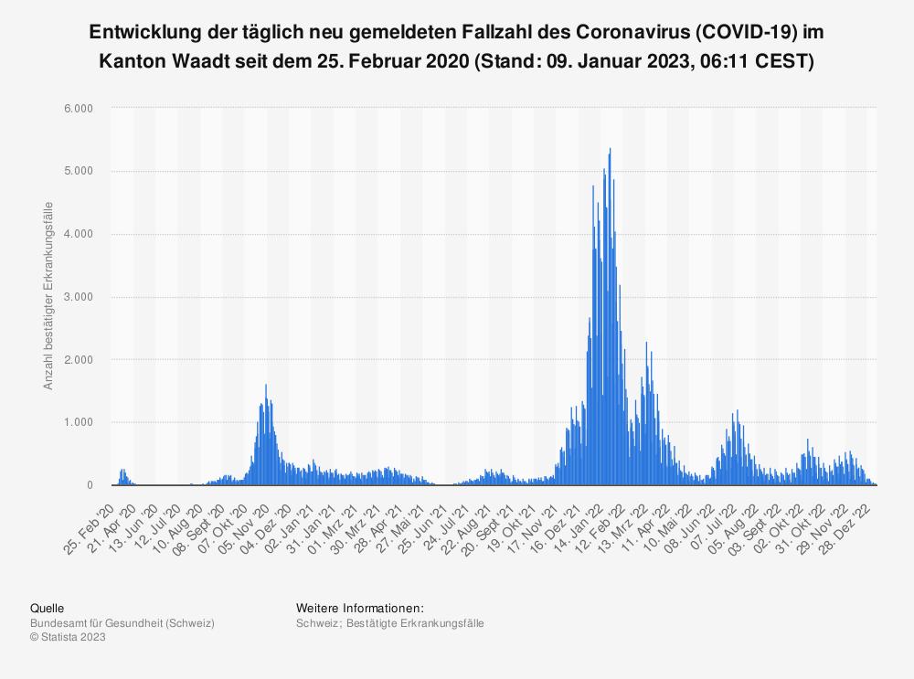 Statistik: Entwicklung der täglich neu gemeldeten Fallzahl des Coronavirus (COVID-19) im Kanton Waadt seit dem 25. Februar 2020 (Stand: 15. September 2021, 07:51 CEST) | Statista