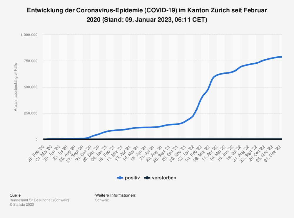 Statistik: Entwicklung der Coronavirus-Epidemie (COVID-19) im Kanton Zürich seit Februar 2020 (Stand: 11. Mai 2021, 07:46 CEST)   Statista