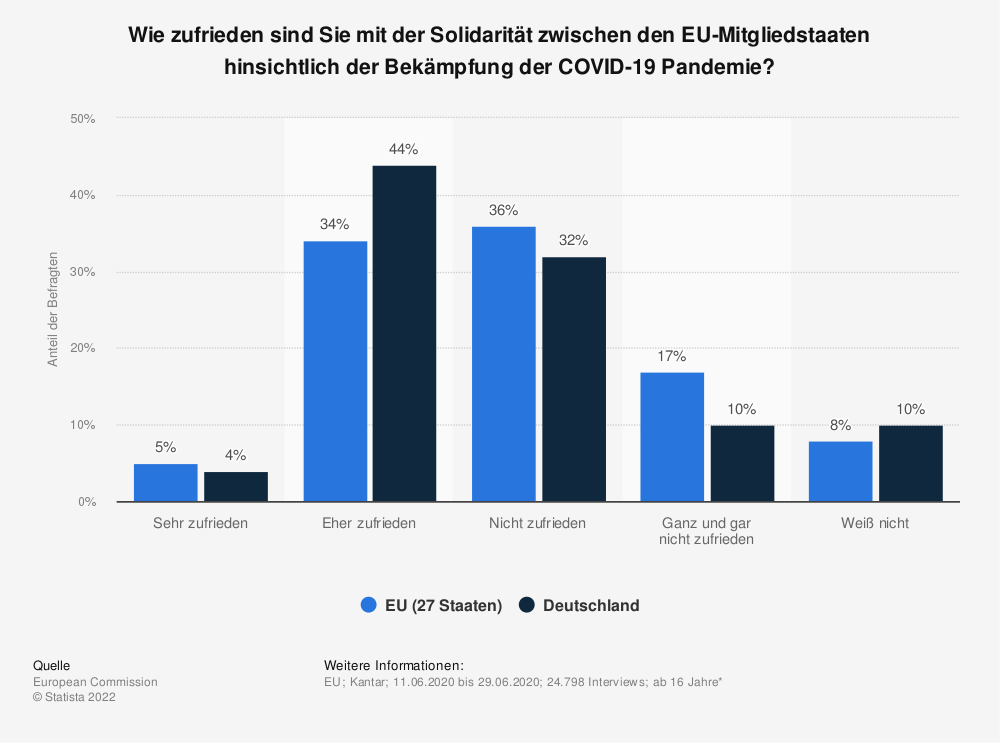 Statistik: Wie zufrieden sind Sie mit der Solidarität zwischen den EU-Mitgliedstaaten hinsichtlich der Bekämpfung der COVID-19 Pandemie? | Statista