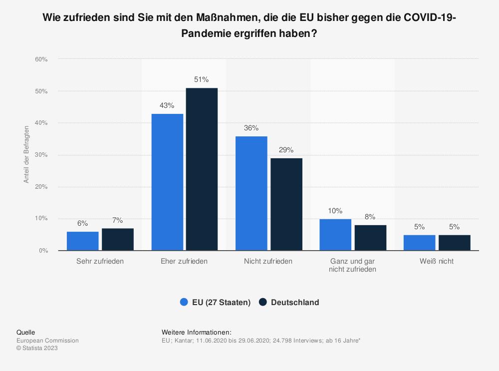 Statistik: Wie zufrieden sind Sie mit den Maßnahmen, die die EU bisher gegen die COVID-19-Pandemie ergriffen haben? | Statista