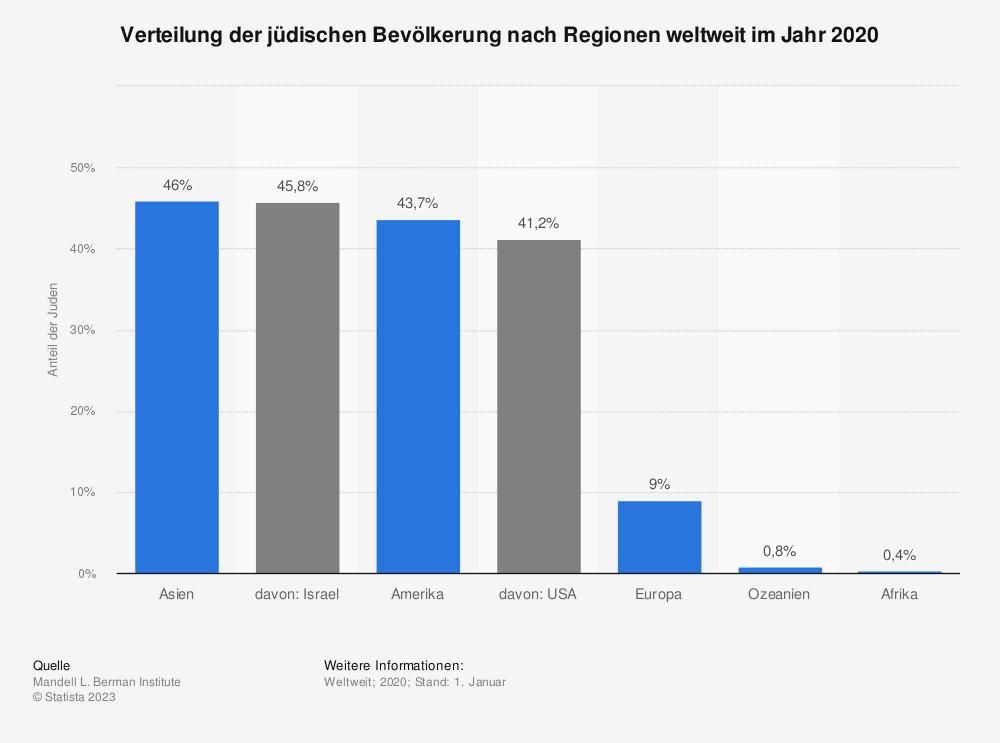 Statistik: Verteilung der jüdischen Bevölkerung nach Regionen weltweit im Jahr 2018 | Statista