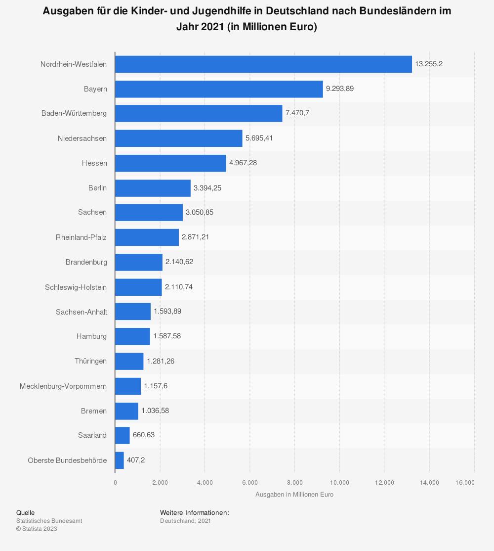 Statistik: Ausgaben für die Kinder- und Jugendhilfe in Deutschland nach Bundesländern im Jahr 2019 (in Millionen Euro) | Statista
