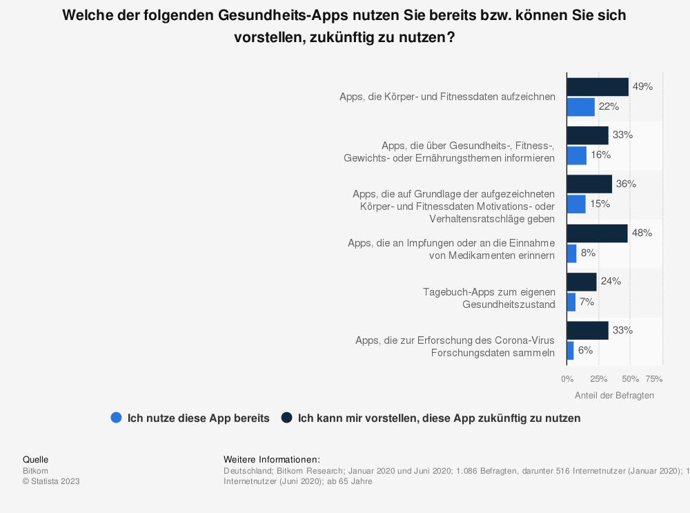 Statistik: Welche der folgenden Gesundheits-Apps nutzen Sie bereits bzw. können Sie sich vorstellen, zukünftig zu nutzen? | Statista