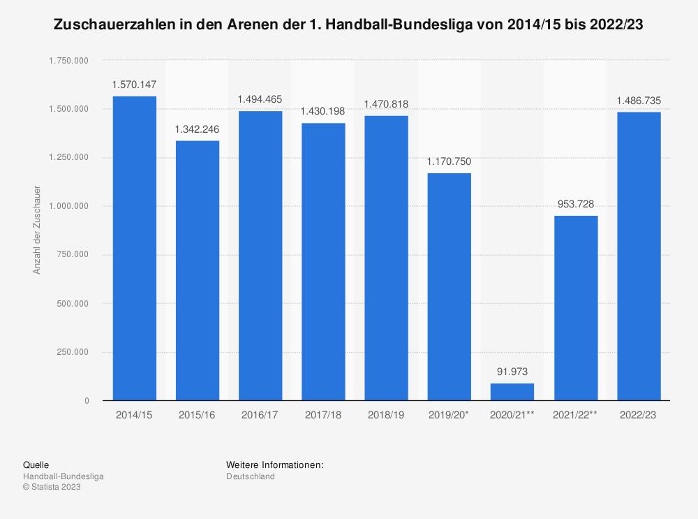 Statistik: Zuschauerzahlen in den Arenen der 1. Handball-Bundesliga von 2014/15 bis 2019/20 | Statista