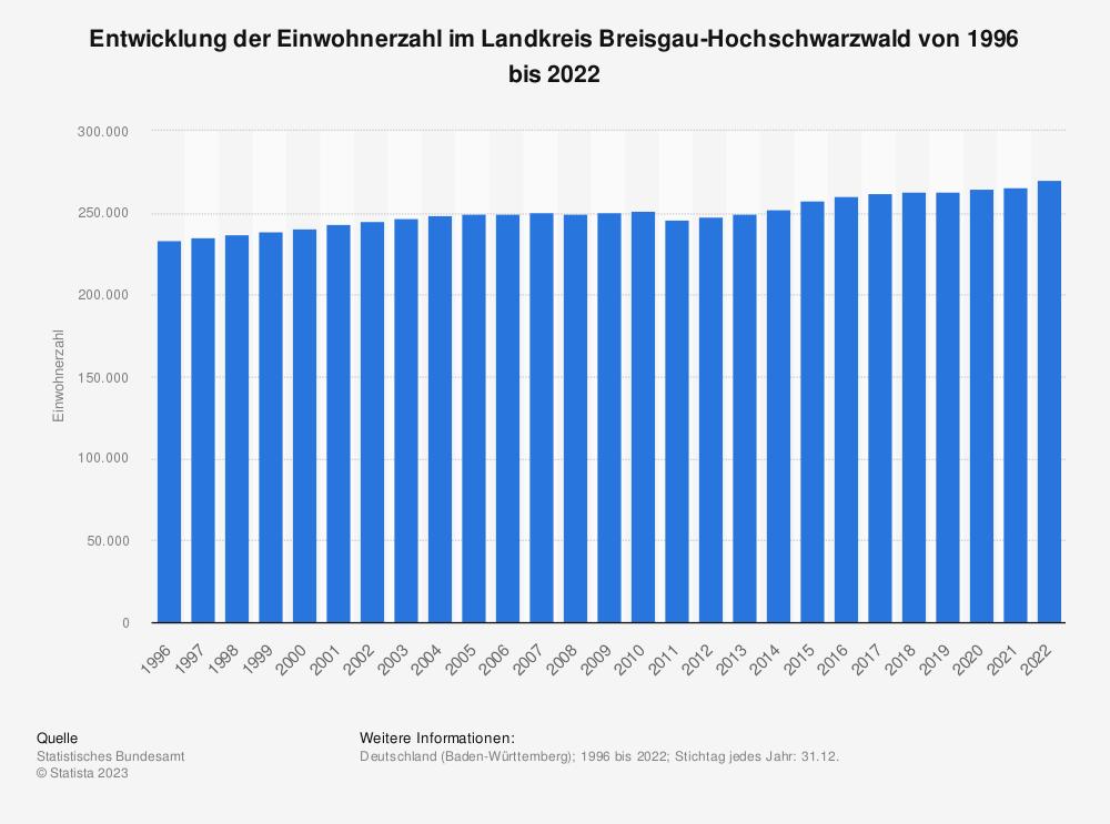 Statistik: Entwicklung der Einwohnerzahl im Landkreis Breisgau-Hochschwarzwald von 1995 bis 2019   Statista