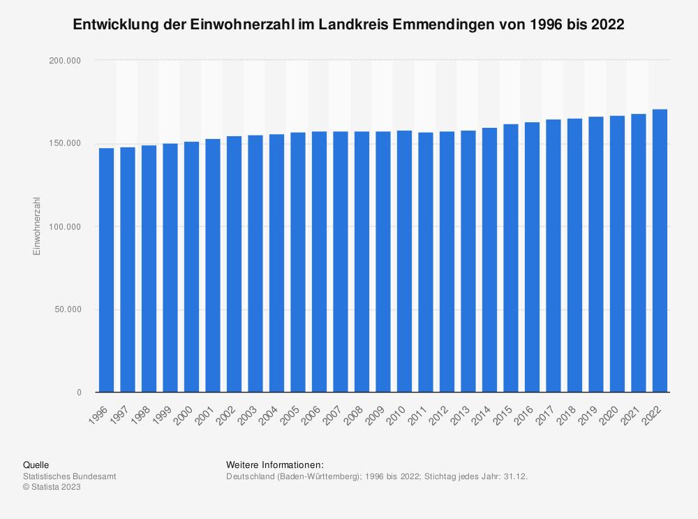 Statistik: Entwicklung der Einwohnerzahl im Landkreis Emmendingen von 1995 bis 2020 | Statista