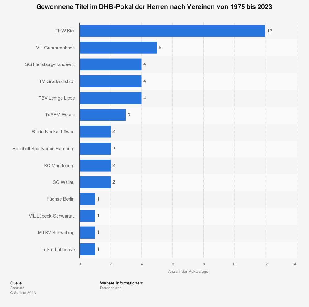 Statistik: Gewonnene Titel im DHB-Pokal der Herren nach Vereinen von 1975 bis 2020 | Statista