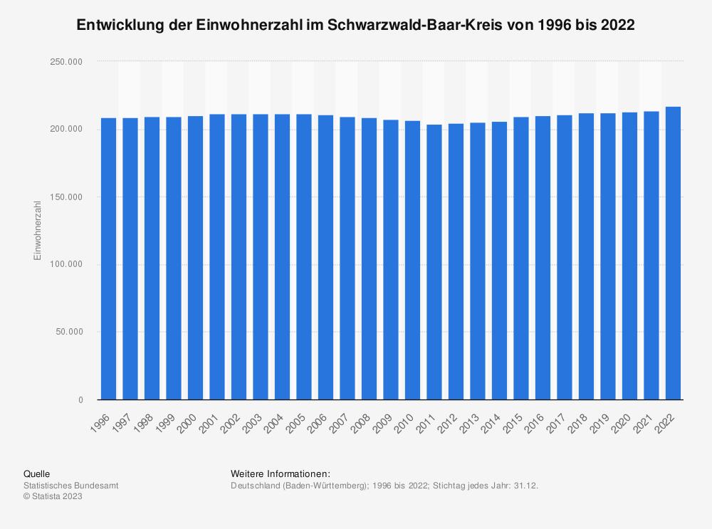 Statistik: Entwicklung der Einwohnerzahl im Schwarzwald-Baar-Kreis von 1995 bis 2020 | Statista