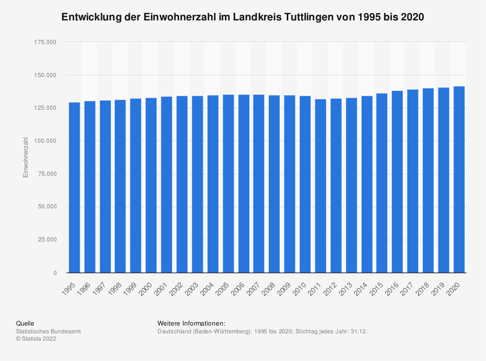 Statistik: Entwicklung der Einwohnerzahl im Landkreis Tuttlingen von 1995 bis 2019 | Statista