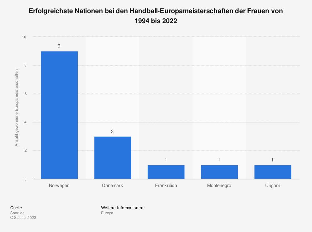 Statistik: Erfolgreichste Nationen bei den Handball-Europameisterschaften der Frauen von 1994 bis 2018   Statista