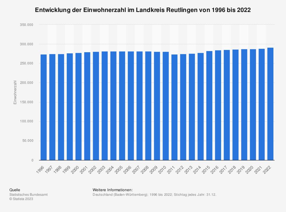 Statistik: Entwicklung der Einwohnerzahl im Landkreis Reutlingen von 1995 bis 2020 | Statista