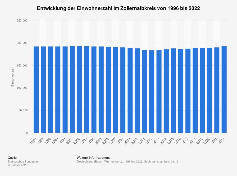 Statistik: Entwicklung der Einwohnerzahl im Zollernalbkreis von 1995 bis 2020 | Statista