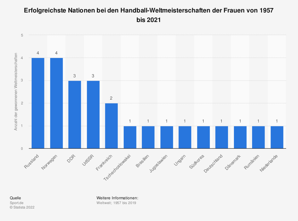 Statistik: Erfolgreichste Nationen bei den Handball-Weltmeisterschaften der Frauen von 1957 bis 2019 | Statista