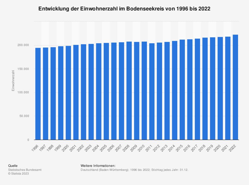 Statistik: Entwicklung der Einwohnerzahl im Bodenseekreis von 1995 bis 2020 | Statista