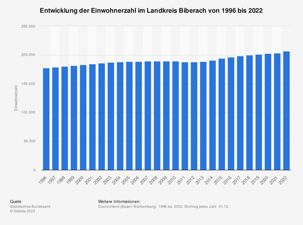 Statistik: Entwicklung der Einwohnerzahl im Landkreis Biberach von 1995 bis 2019 | Statista