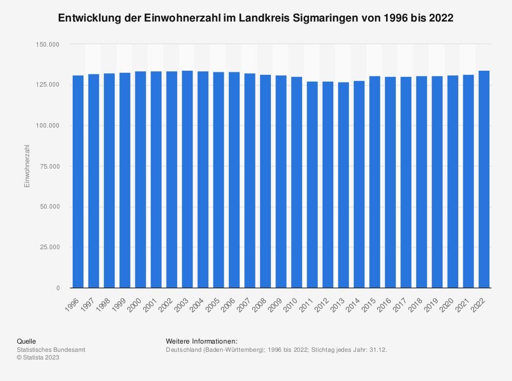 Statistik: Entwicklung der Einwohnerzahl im Landkreis Sigmaringen von 1995 bis 2019   Statista