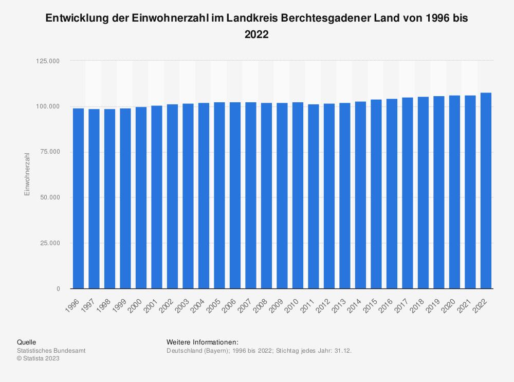 Statistik: Entwicklung der Einwohnerzahl im Landkreis Berchtesgadener Land von 1995 bis 2020 | Statista