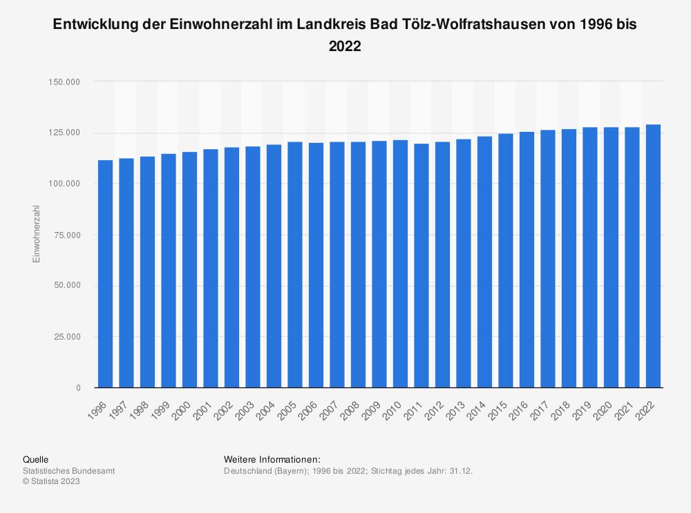 Statistik: Entwicklung der Einwohnerzahl im Landkreis Bad Tölz-Wolfratshausen von 1995 bis 2020 | Statista