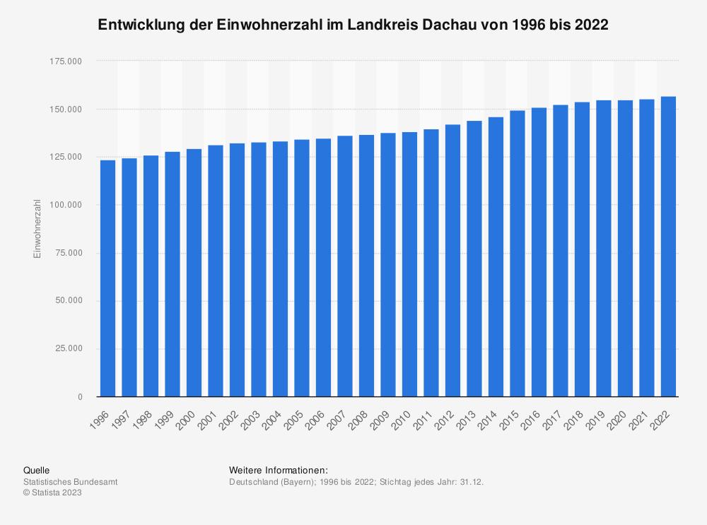 Statistik: Entwicklung der Einwohnerzahl im Landkreis Dachau von 1995 bis 2019   Statista