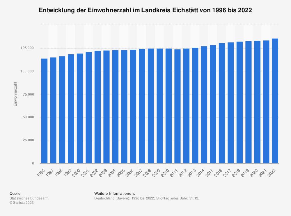 Statistik: Entwicklung der Einwohnerzahl im Landkreis Eichstätt von 1995 bis 2020 | Statista
