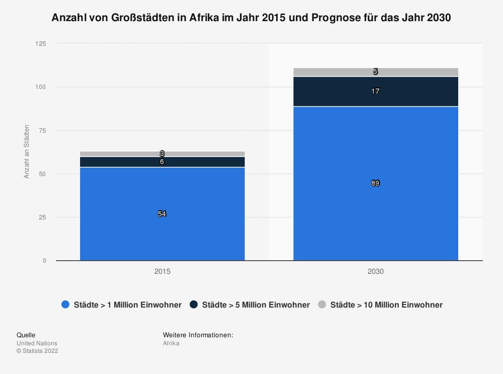 Statistik: Anzahl von Großstädten in Afrika im Jahr 2015 und Prognose für das Jahr 2030   Statista