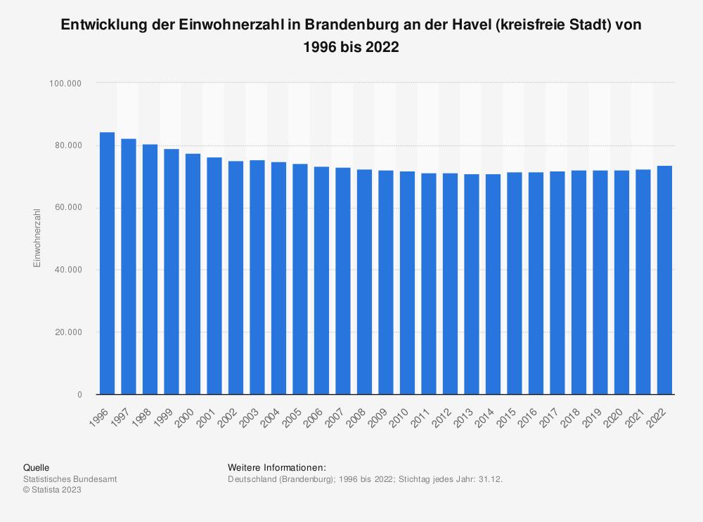 Statistik: Entwicklung der Einwohnerzahl in Brandenburg an der Havel (kreisfreie Stadt) von 1995 bis 2019 | Statista
