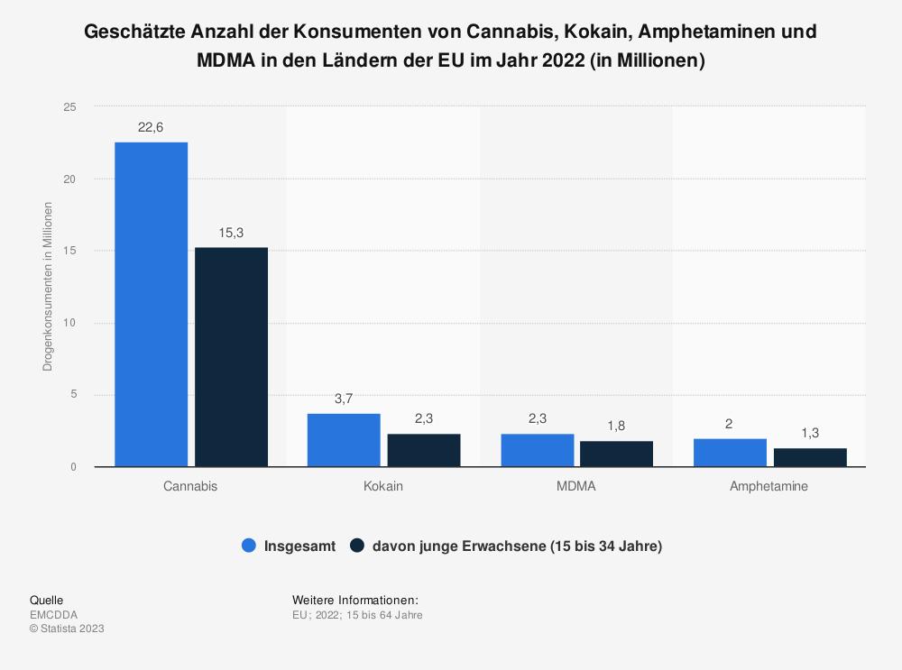Statistik: Geschätzte Anzahl der Konsumenten von Cannabis, Kokain, Amphetaminen und MDMA in den Ländern der EU im Jahr 2019 (in Millionen) | Statista