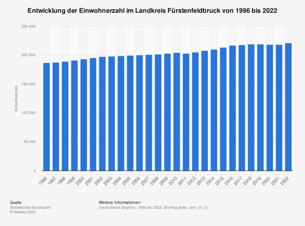 Statistik: Entwicklung der Einwohnerzahl im Landkreis Fürstenfeldbruck von 1995 bis 2019 | Statista