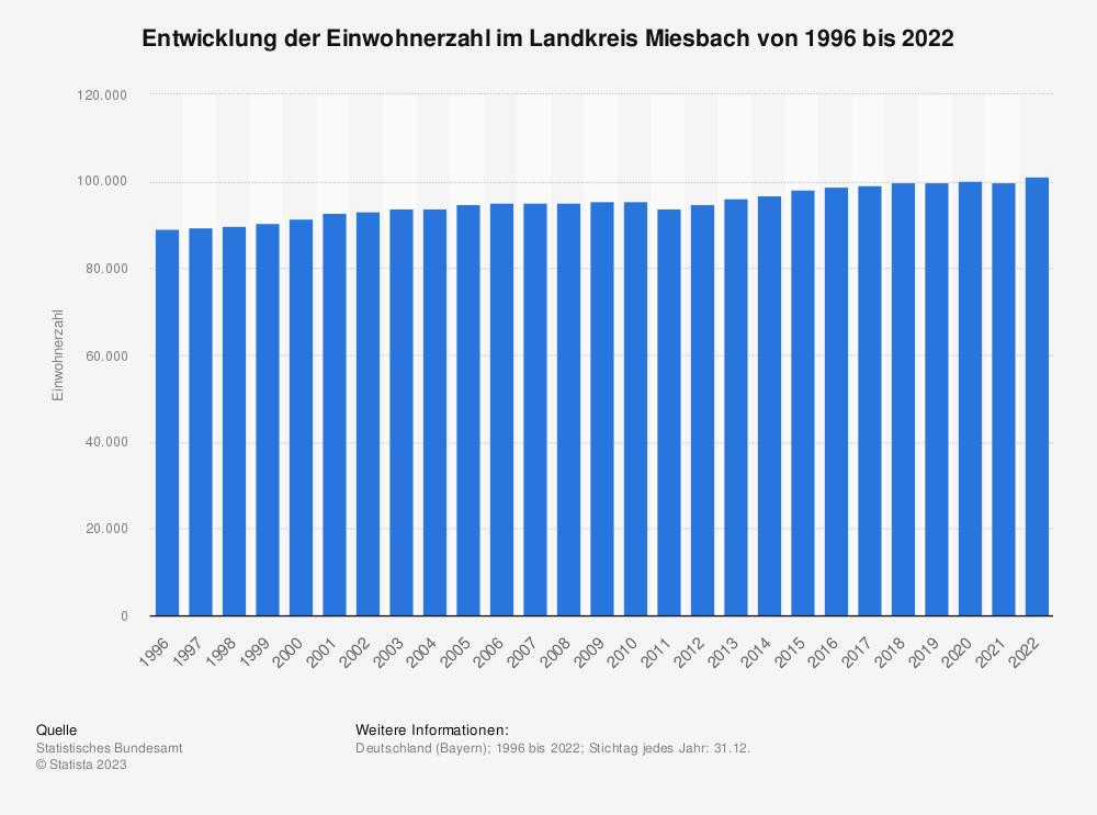 Statistik: Entwicklung der Einwohnerzahl im Landkreis Miesbach von 1995 bis 2019 | Statista