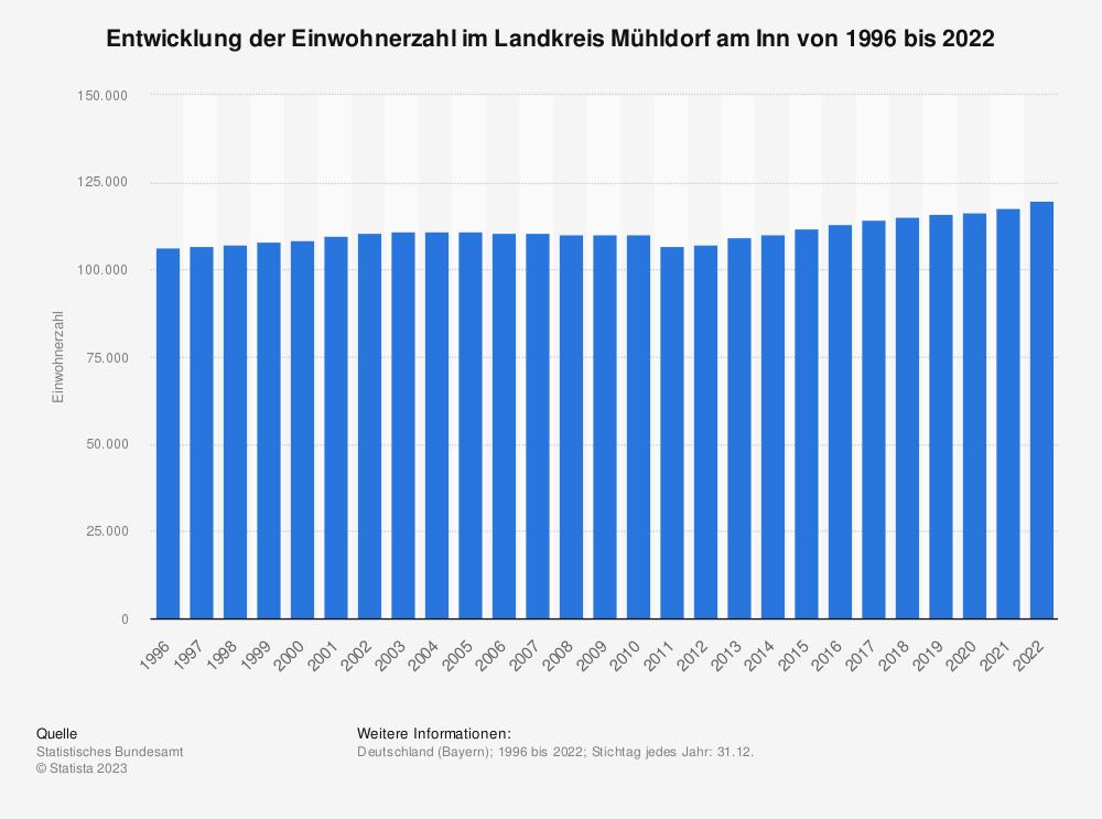 Statistik: Entwicklung der Einwohnerzahl im Landkreis Mühldorf am Inn von 1995 bis 2019 | Statista